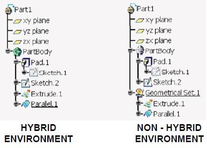 حالت های Non-Hybrid و Hybrid Design کتیا